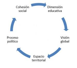 grafico-accion-comunitaria-la-estacion-cepaim